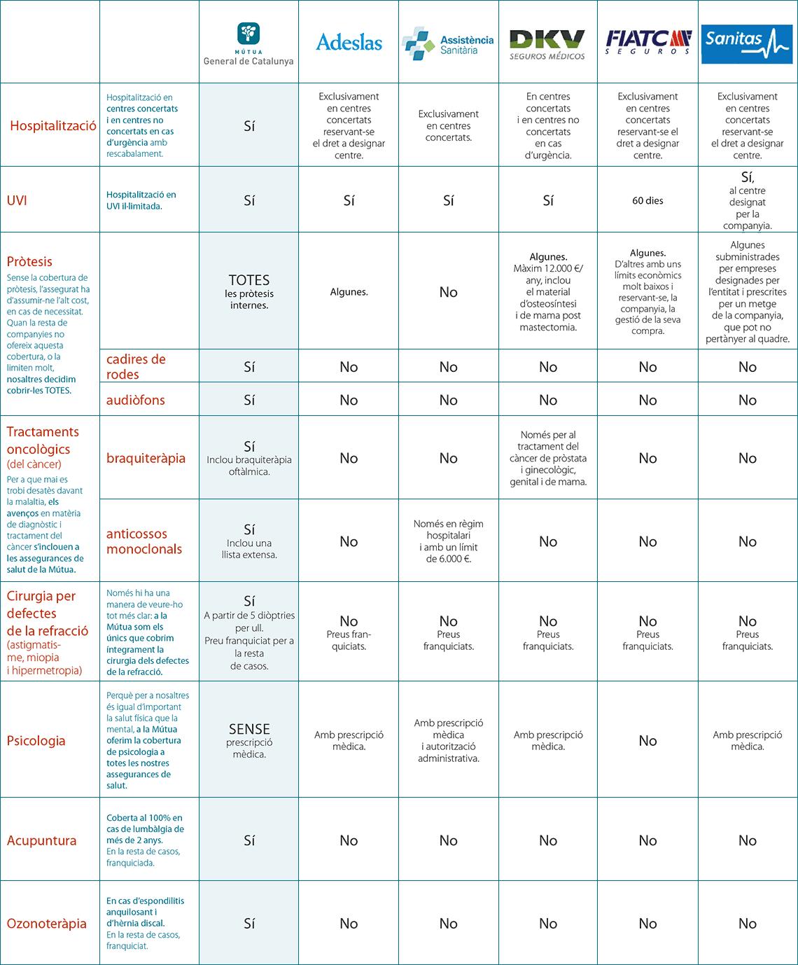 Taula comparativa