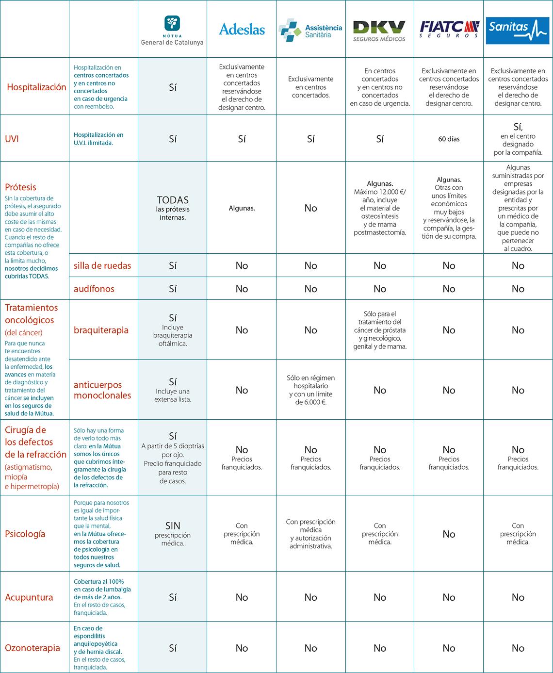 Ranking aseguradoras de salud