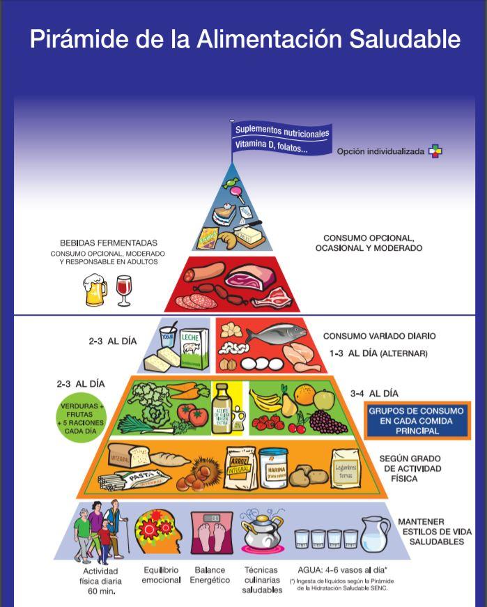 piramide alimentacion SEN