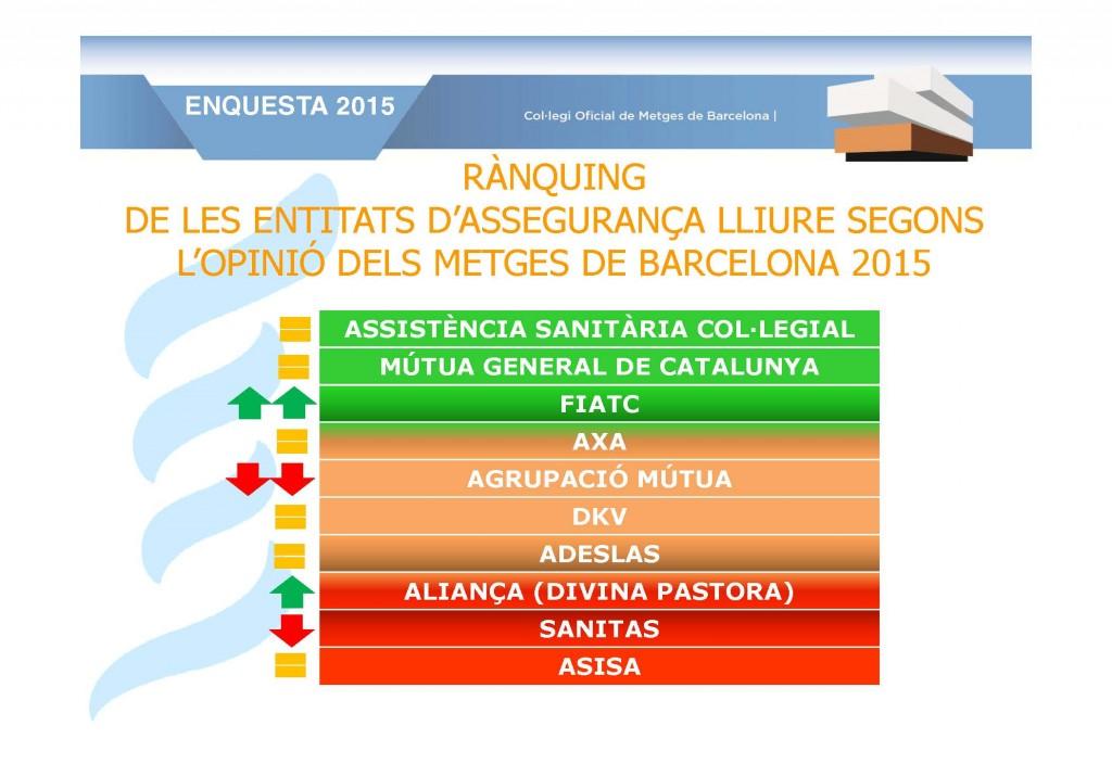 Mútua General de Catalunya se consolida como la mejor entidad de carácter mutualista en el ranking del Colegio de Médicos de Barcelona